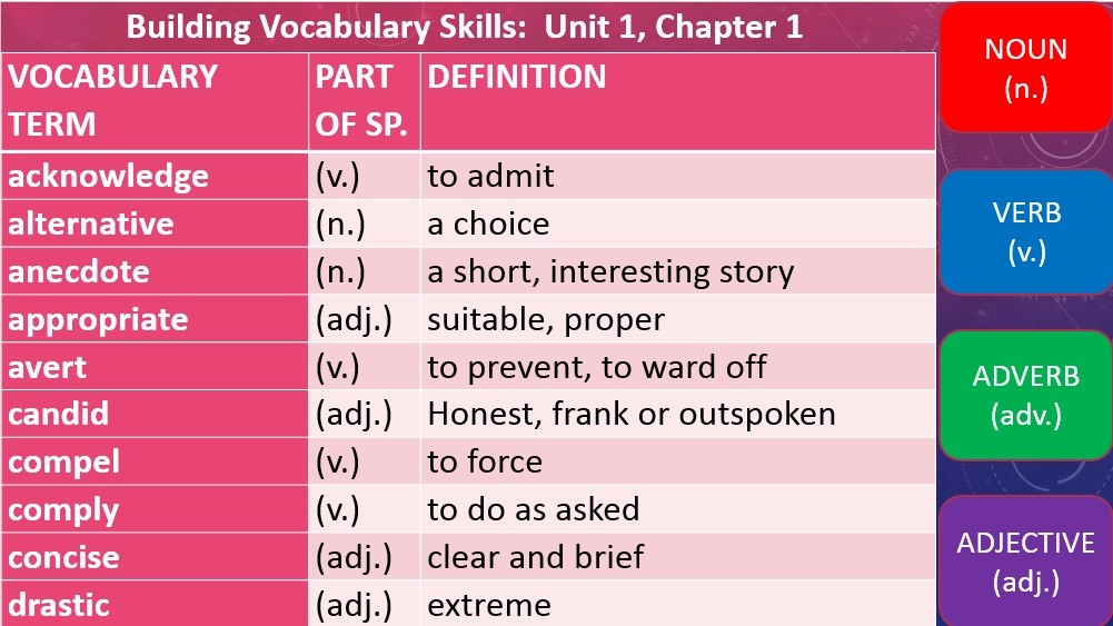 Building Vocabulary Skills Unit 1 Chapter 1