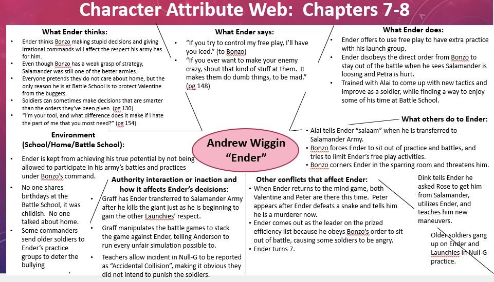 Ender's Game Chapter 7-8 Character Attribute Web