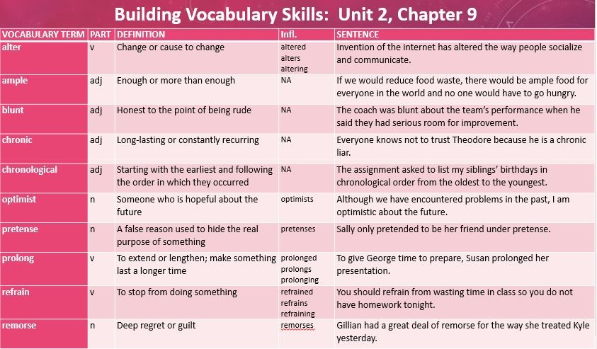 Building Vocabulary Skills Unit 2 Chapter 9
