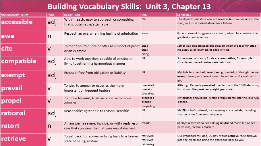 Building Vocabulary Skills Unit 3 Chapter 13
